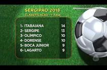 Itabaiana lidera classificação na 1ª fase do Sergipão 2018