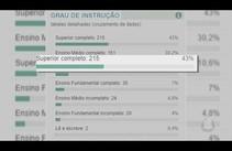 215 candidatos sergipanos afirmam ter nível superior