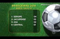 Sergipe vence o Central de Caruaru fora de casa